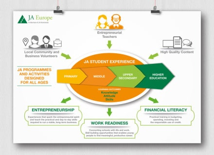 Infographic - 'JA Student Experience'